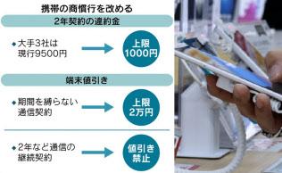 携帯料金見直し :日本経済新聞