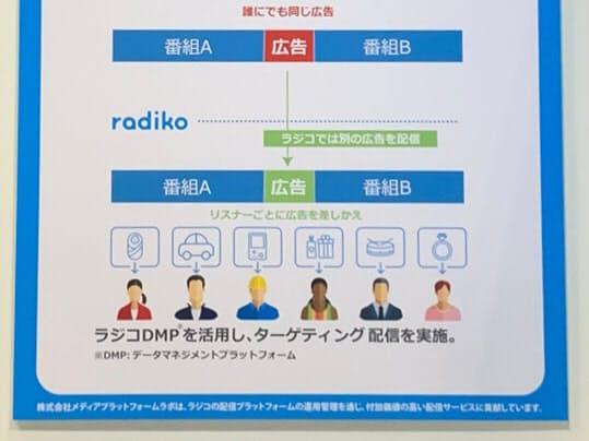 radiko audio Adの説明ポスター(撮影:日経 xTECH)