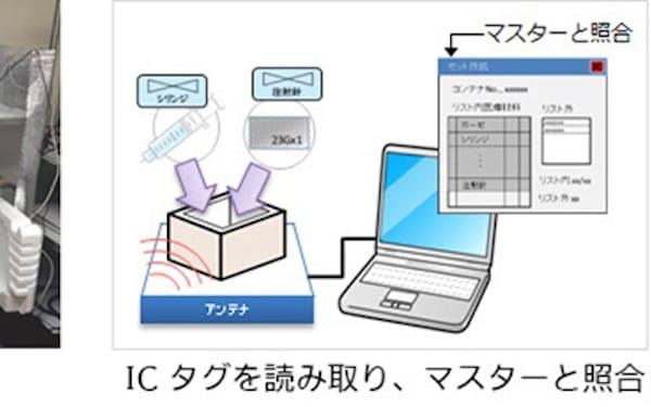 ICタグを活用した医療材料管理システムの概要イメージ(出所:トッパン・フォームズ)