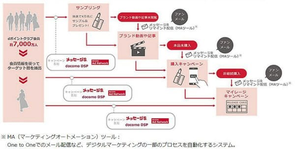 「ファンコネクトSP」を活用したマーケティング活動のイメージ(出所:NTTドコモ)