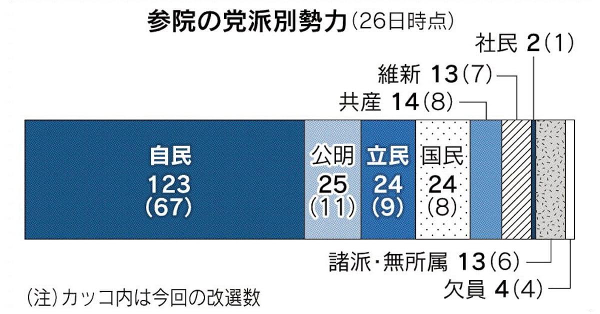 2019 年 参議院 議員 通常 選挙 速報