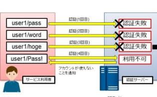 「IoTセキュリティチェックリ?#25915;?#35299;説図?#24037;?#19968;部(出所:JPCERT/CC)
