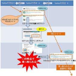 図1 悪質な連携サービスによる被害の例(IPAの情報から引用)