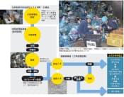 福岡県の小型家電リサイクルの流れ