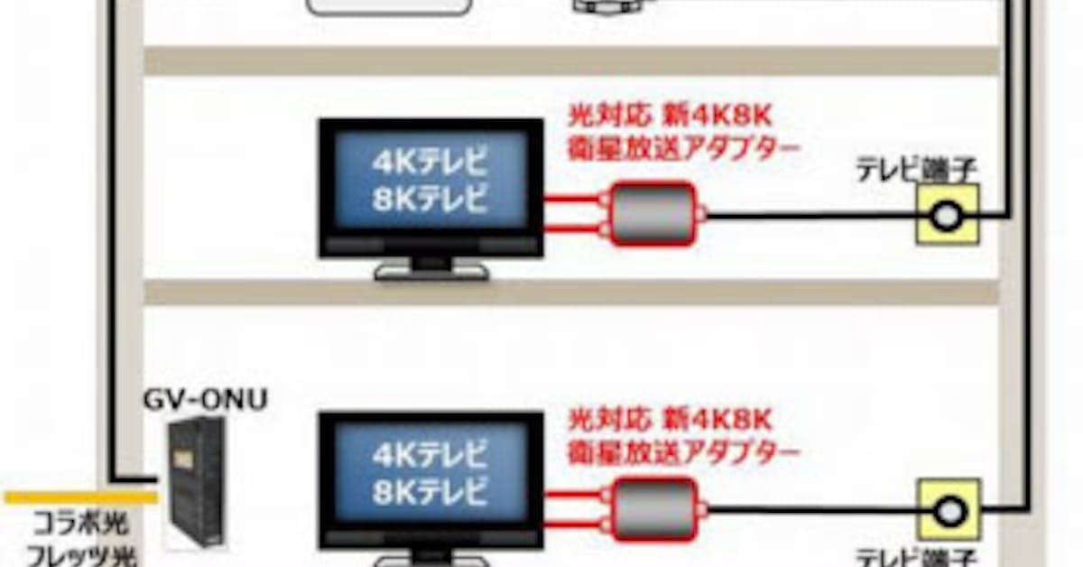 衛星 新 4k8k アダプター 対応 光 放送