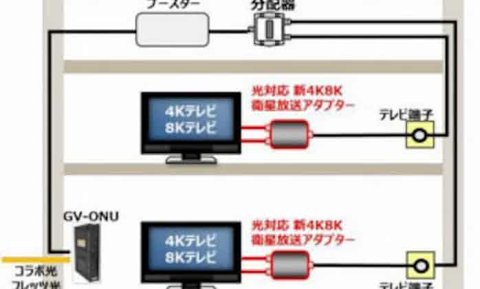 4k8k アダプター 放送 新 対応 衛星 光