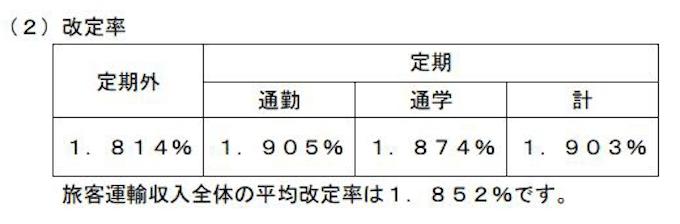 大阪 メトロ 運賃 改定