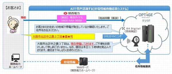 停電情報自動応答システムの仕組み(出所:オプテージ、K4 Digital)