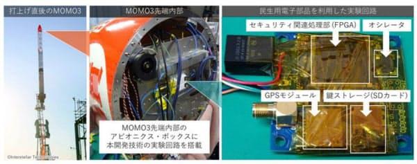 今回の実験で用いた回路(出所:情報通信研究機構、インターステラテクノロジズ、法政大学)
