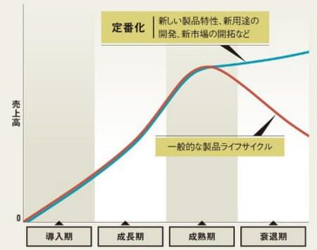 製品ライフサイクルと定番。成熟期を過ぎても伸びるか否か(出所:東京大学の阿部誠教授への取材を基に編集部で作成)