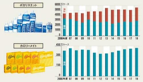 ポカリスエットとカロリーメイトの出荷数量。発売から40年近く経過しても販売を維持している。 1ケースはポカリスエットが24本、カロリーメイトは120本が中心。カロリーメイトは海外で販売していない。数量を開示した2006年度以降の出荷(出所:大塚製薬)
