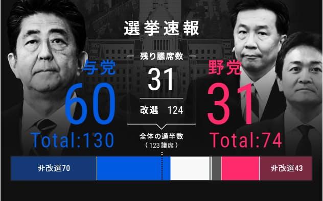 参院選、与党が改選過半数獲得へ 野党共闘振るわず
