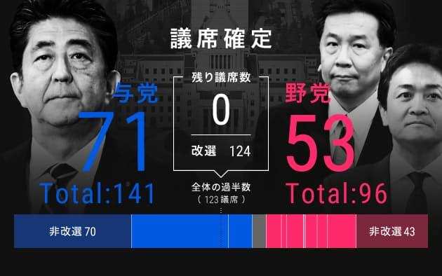 参議院 選挙 nhk から 国民 を 守る 党