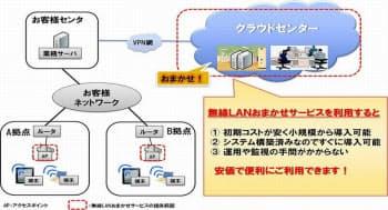 図 NTTデータの企業向け無線LAN環境構築サービス「無線LANおまかせサービス」の概要