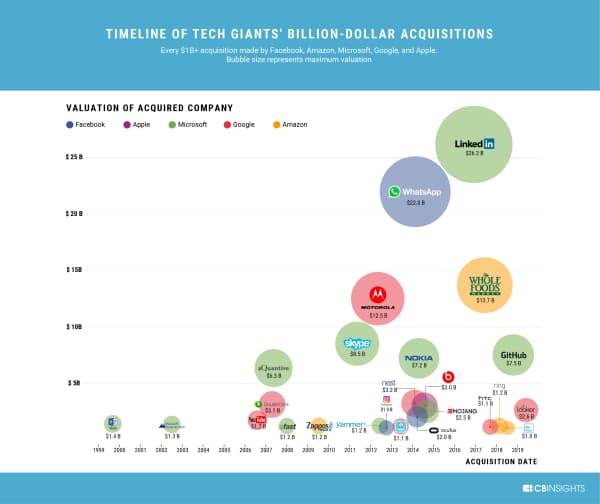 米巨大IT5社による10億ドル超の買収
