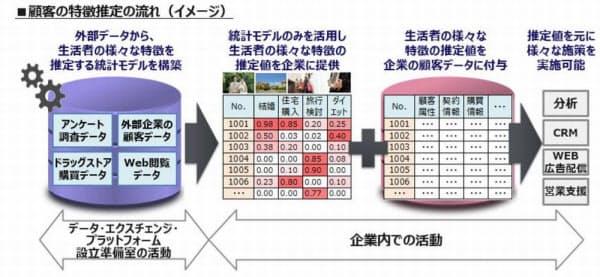 「モデル転移型データフュージョン」による顧客の特徴の推定イメージ (出所:博報堂DYホールディングス)