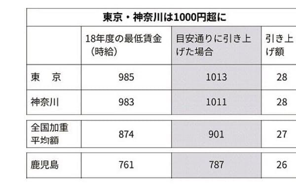全都道府県の最低賃金と引き上げ額の目安一覧を文末に掲載