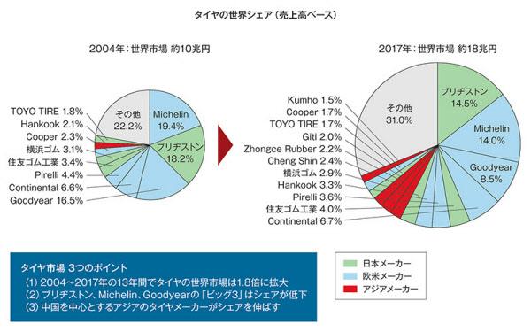 04年と17年の世界シェアを売上高ベースで比較した。ブリヂストン、ミシュラン、グッドイヤーの「ビッグ3」は苦戦しており、代わりに中国やアジアの「新興メーカー」がシェアを拡大している。ブリヂストンが米Tire Businessの情報を編集した発表資料を基に日経 xTECHが作成