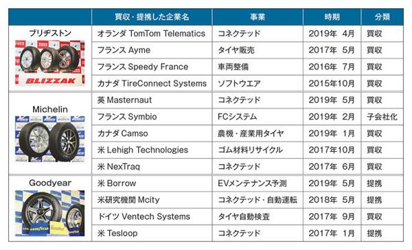 ビッグ3が仕掛けた近年の代表的な買収や提携。各社の発表資料を基に日経 xTECHが作成