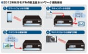 図1 インクジェットプリンターの新製品では、無線・クラウド連携機能が強化された。スマートフォンで撮影した写真を直接印刷できるほか、スキャン原稿をクラウドサービスに保存したり、メールに添付して送信したりできる機種もある。逆に、クラウド上の写真を直接印刷したり、Wi-Fiデジカメから印刷したりできるものもある