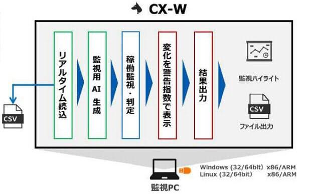 「CX-W」の概要(出所:東京エレクトロンデバイス)