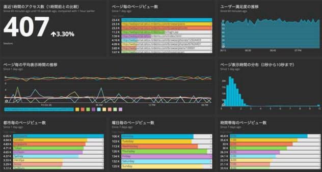 監視結果を集計したニューレリックの画面例(出所:ニューレリック日本法人)