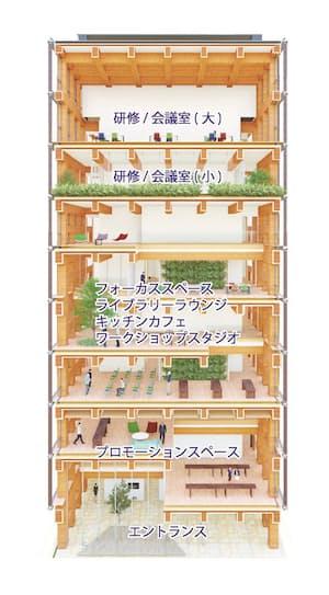 3~8階は研修室に宿泊施設を併設する(資料:大林組)