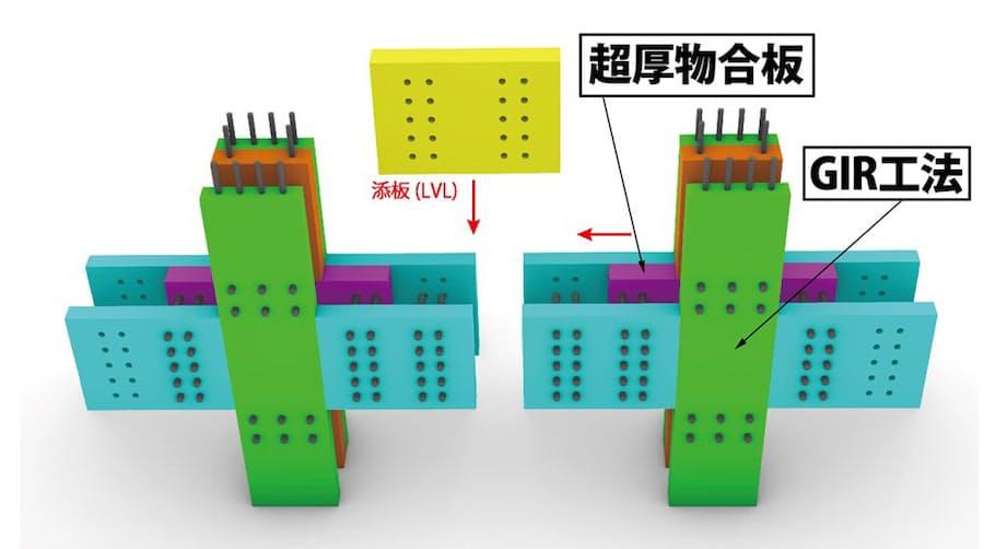 大林組が木構造の接合部として開発した「金物を使わない剛接合仕口ユニット」(資料:大林組)