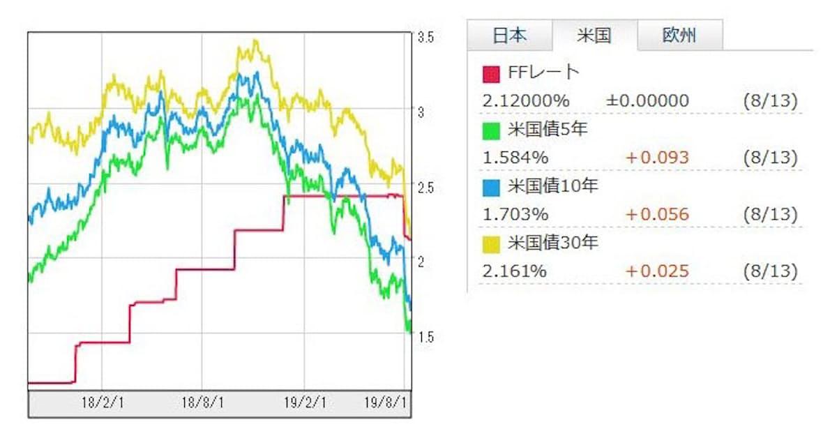 長期金利 アメリカ