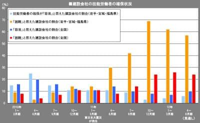 北海道建設業信用保証、東日本建設業保証、西日本建設業保証の3社が建設業景況調査の一環として、建設会社に技能労働者の確保が容易か困難かを尋ねた。グラフは、国土交通省が3社の調査結果に基づいてまとめたデータを使用して作成した