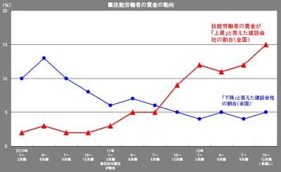 グラフは、保証会社3社による建設業景況調査から「建設労働者の賃金」の調査結果の一部を使用して作成した