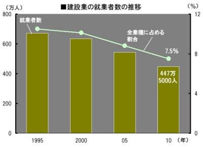 グラフは、総務省が実施した2010年国勢調査の「職業等基本集計結果」の一部に基づいて作成した