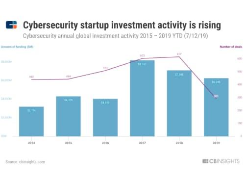 サイバーセキュリティー分野のスタートアップ企業への投資は活発化している(サイバーセキュリティー関連スタートアップへの年間投資件数と投資額、2015~19年7月12日)