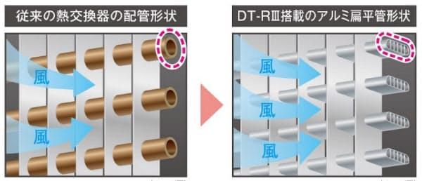 従来(左)と新シリーズ(右)の熱交換器の配管形状(出所:三菱電機)