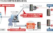 図1 いわゆる「遠隔操作ウイルス」を悪用した犯罪予告の例。犯罪予告を書き込まれたサイトからは、ウイルスに感染したパソコンのユーザーが犯人に見える。ウイルスのアップロードや命令の書き込みには匿名化技術を使っているので、犯人のIPアドレスなどを特定するのは困難