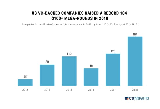 18年のメガラウンド件数は過去最高の184件に (18年の米企業によるメガラウンドの件数は過去最高の184件。17年は120件、16年は66件だった)