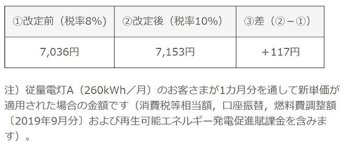 電気 料金 消費 税