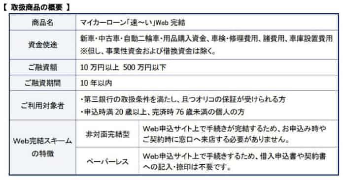 マイカー ローン 銀行 福島