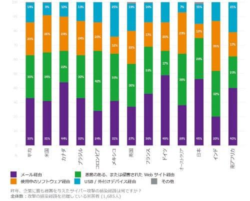日本企業は約半分がメールから感染している(出所:ソフォス)