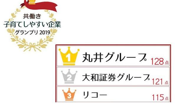 丸井グループが日経DUAL第3回「共働き子育てしやすい企業グランプリ」で1位に輝いた