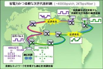 図1 次世代光基幹網の構築に寄与。図はNTT、NEC、富士通のデータ