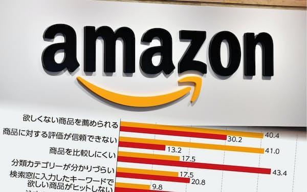 通販サイト別に利用者の不満点を集計すると、アマゾンの弱点が露呈した(オレンジ色はアマゾン、赤色は楽天市場)