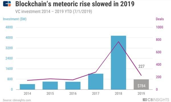 19年はブロックチェーン企業への投資は減速(14年~19年7月1日のVC投資) 注:ここでのブロックチェーン投資は従来のエクイティファイナンスを含むが、トークン販売による株式購入は含まない。