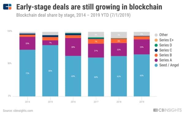 ブロックチェーン分野では初期段階のスタートアップに対する投資の割合がなお増えている(ステージ別のブロックチェーン投資の割合、14年~19年7月1日)