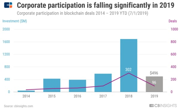 19年の大企業による投資は大幅に減っている(14年~19年7月1日の大企業によるブロックチェーン投資)
