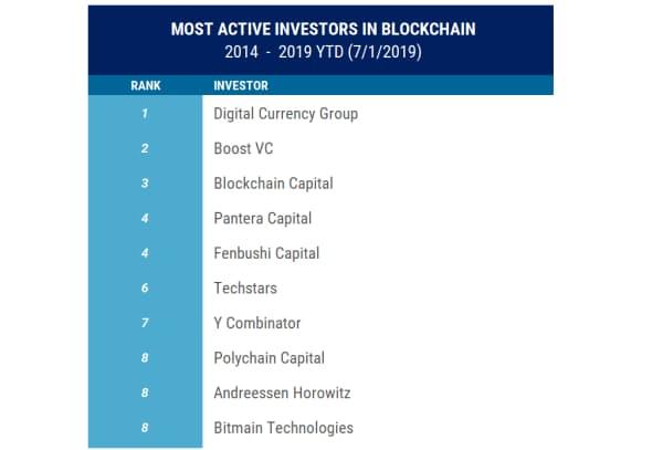 ブロックチェーン分野の投資家ランキング(14年~19年7月1日) 注:ここに含まれているブロックチェーン企業への投資は従来のVC投資であり、トークン販売による株式購入は除外している。