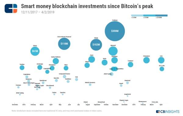 ビットコインが最高値を付けて以降のスマートマネーVCによるブロックチェーン投資(17年12月11日~19年4月2日)