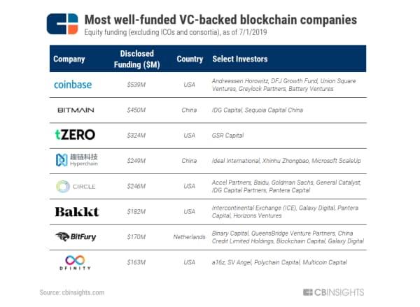 VCから出資を受けている資金力の豊富なブロックチェーン企業(19年7月1日時点でのエクイティファイナンス。ICOやコンソーシアムは除く)