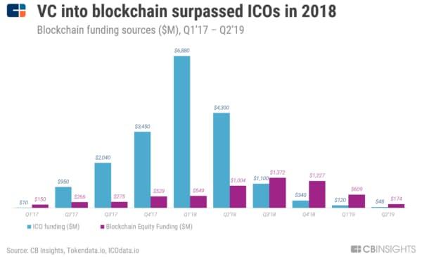 18年にはVCからの資金調達額がICOを上回った ブロックチェーン企業の資金調達源(単位100万ドル、17年1~3月期から19年4~6月期)