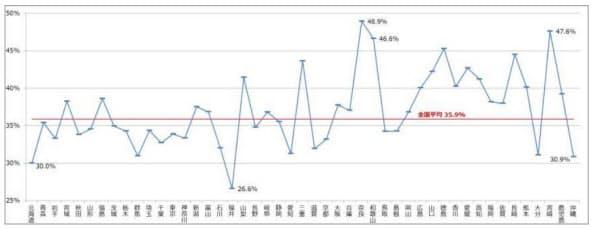都道府県(支部)別の抗菌薬使用割合(2017年度)(出所:全国健康保険協会)